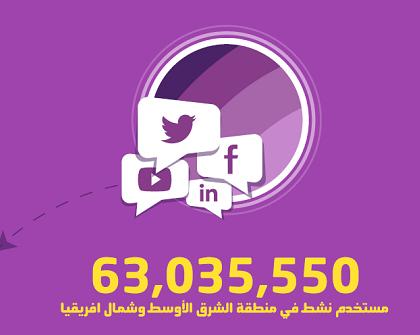 63 مليون مستخدم للشبكات الاجتماعية في الشرق الاوسط