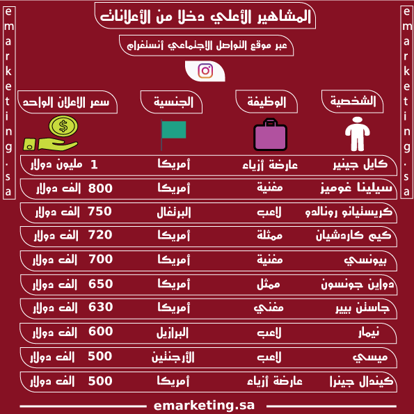 """المشاهير الأعلى دخلا من الإعلانات عبر موقع التواصل الإجتماعي """" انستغرام"""""""